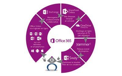 Synomega-infogerance-informatique-ile-de-france-image-a-la-une-suite-office