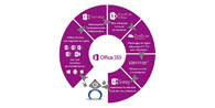 Quels sont les avantages d'une installation de la suite Office Microsoft 365 ?